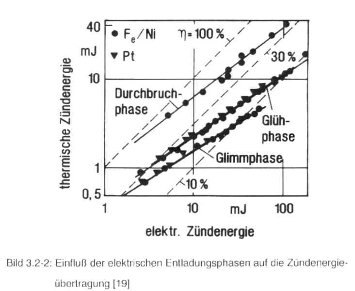 energie des kondensators